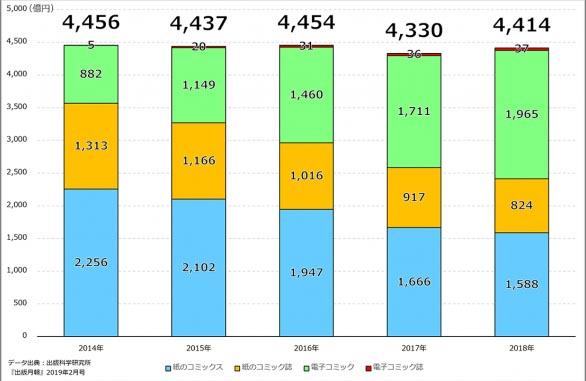 venda de mangás 2018 japao